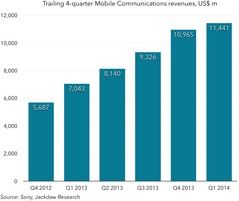 Sony Mobile Comms revenues