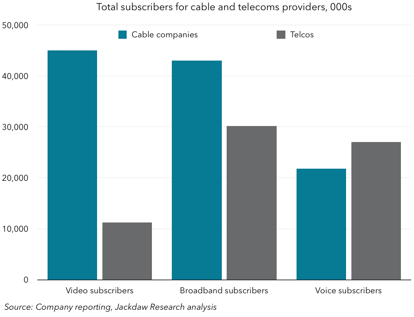 Total subs for telco and cable