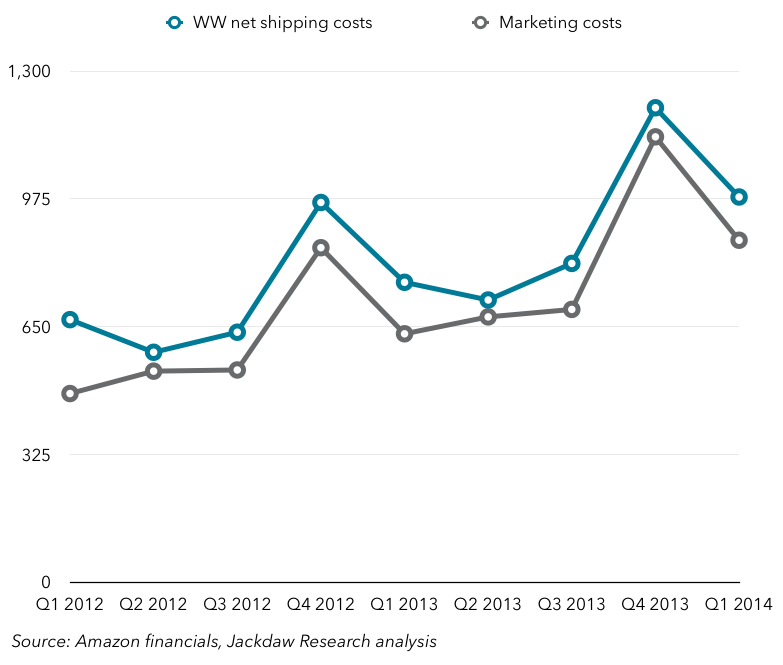 Amazon shipping and marketing costs