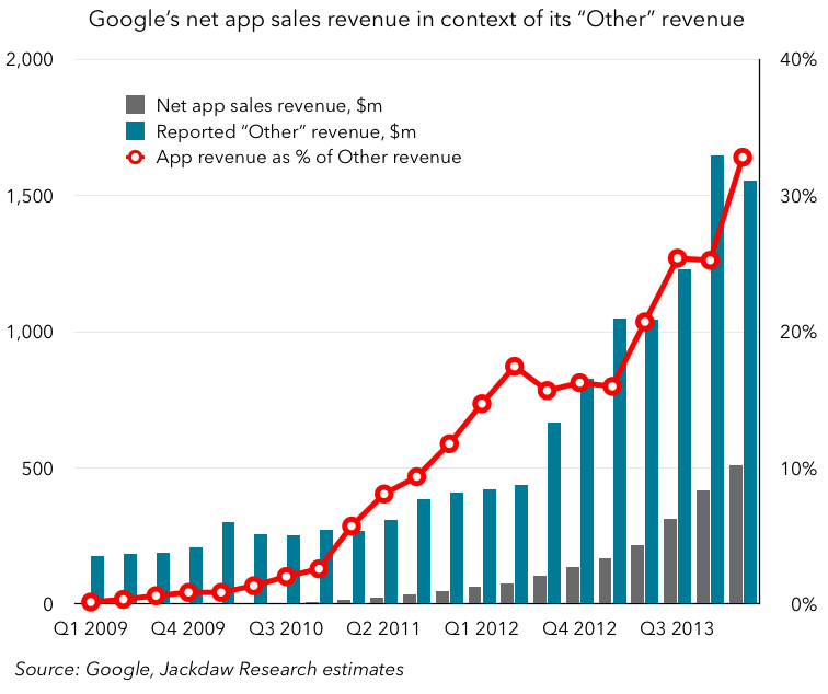 Google net app revenue in context of Other revenue