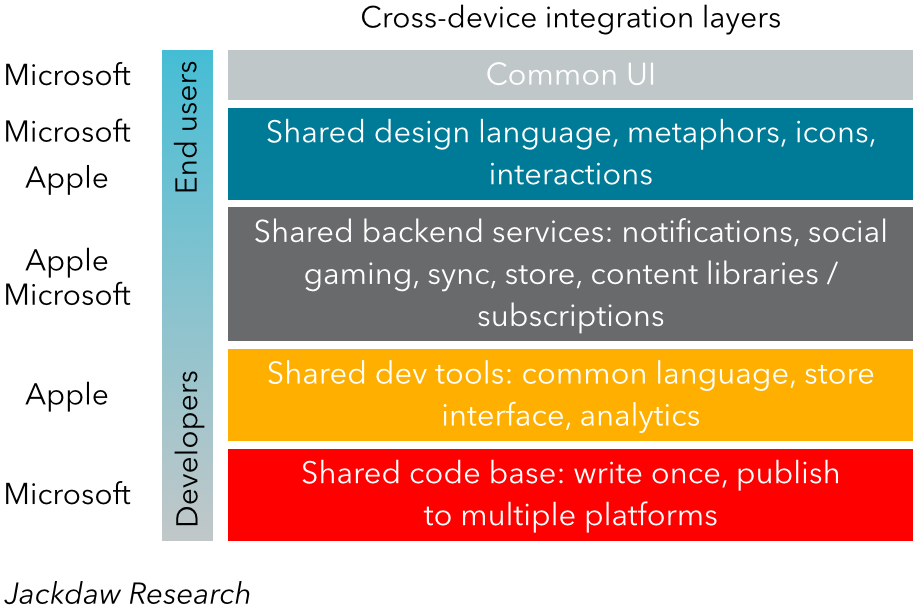 Integration layers Apple and Microsoft