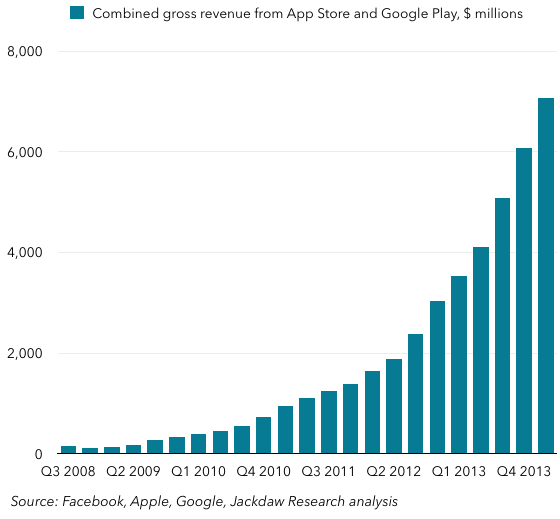 Total app store revenues from Google Play and App Store