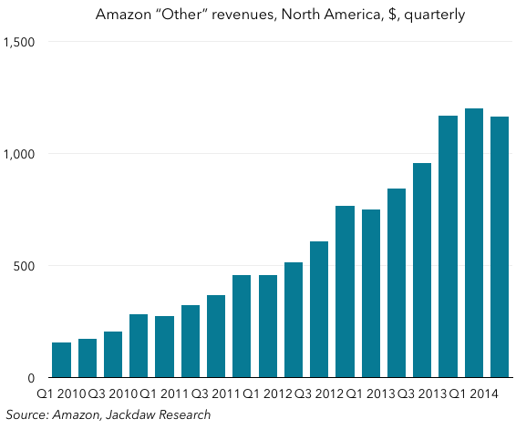 Amazon Other revenues for North America - quarterly