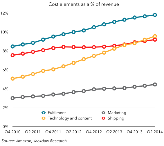 Amazon cost components as percent of revenue
