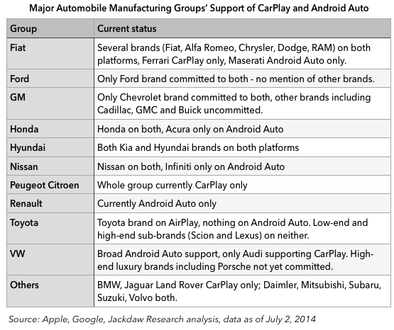 Android Auto and CarPlay support by major manufacturing group