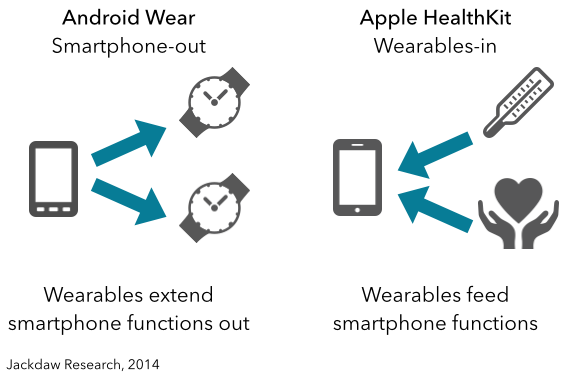 Android Wear vs Apple HealthKit
