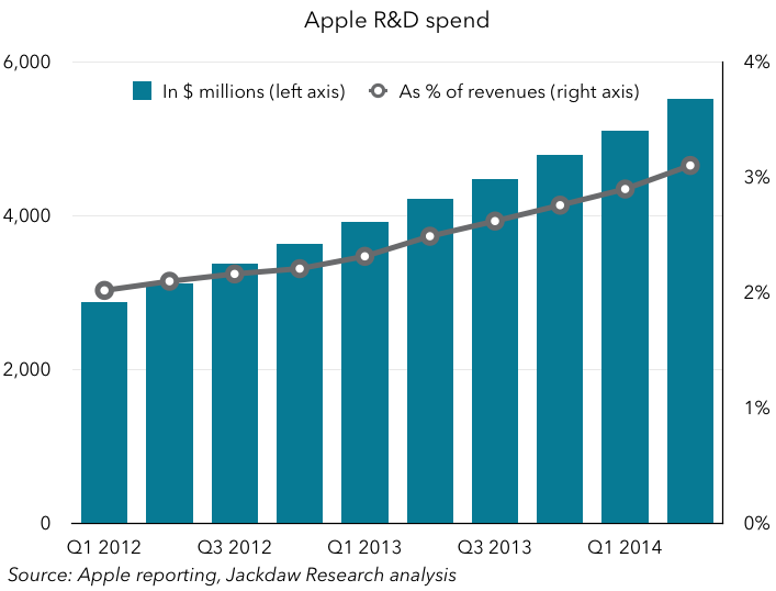 Apple R and D spend