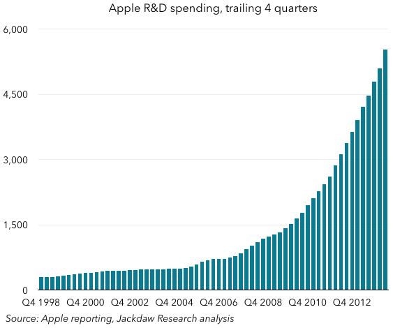 Apple long term R and D spend
