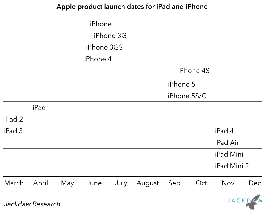Apple product launch dates