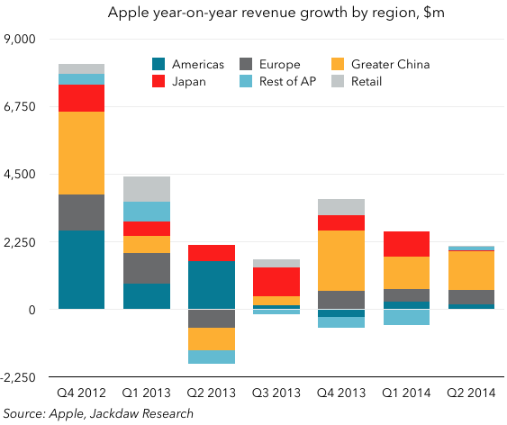 Apple regional revenue growth - quarterly
