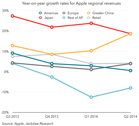 Apple regional revenue growth