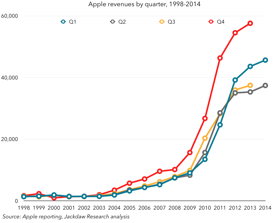 Apple revenues by quarter