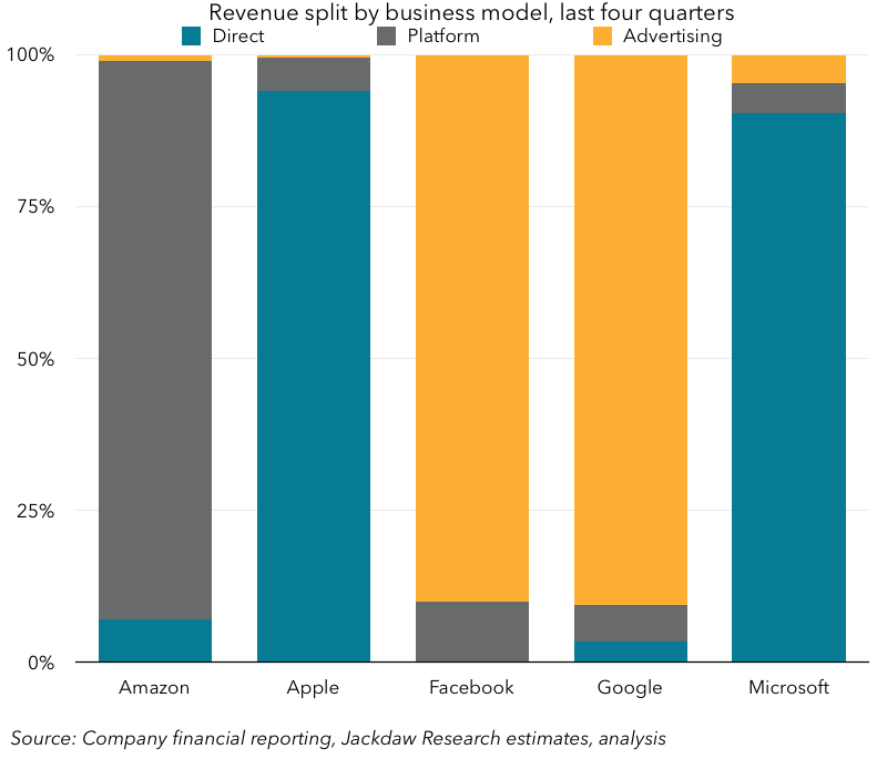 Business model revenue split
