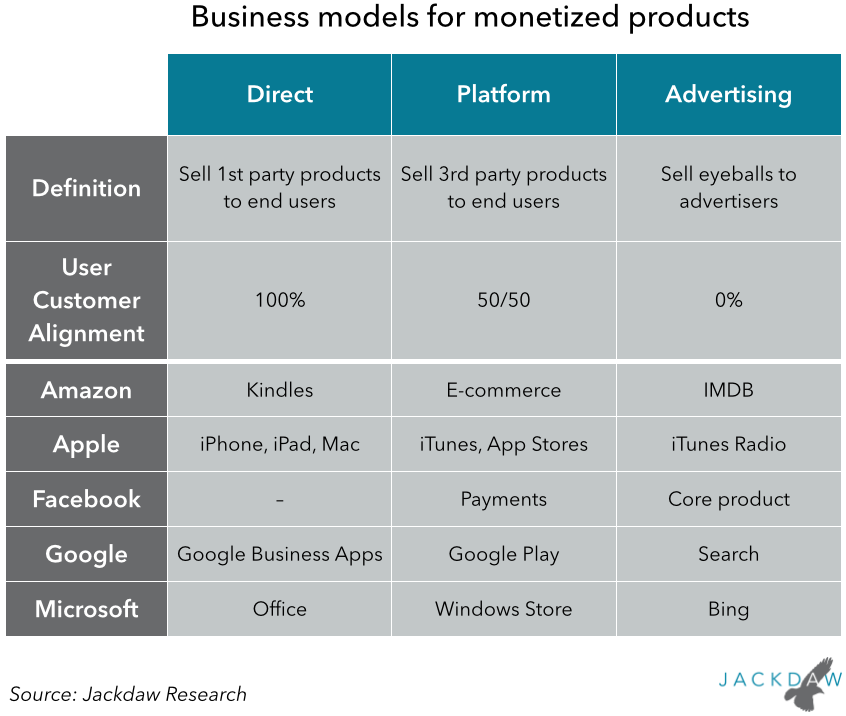 Business models for monetized products