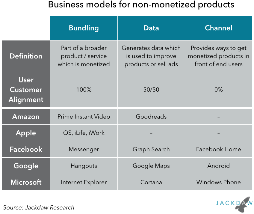 Business models for non-monetized products