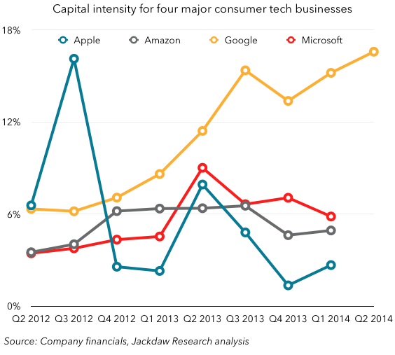 Capital intensity for four major tech businesses