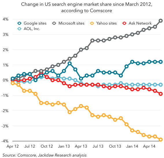 Comscore change in market share