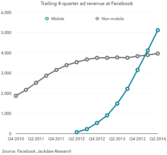 Facebook ad revenue by device - 4-quarter
