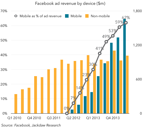 Facebook ad revenues by device