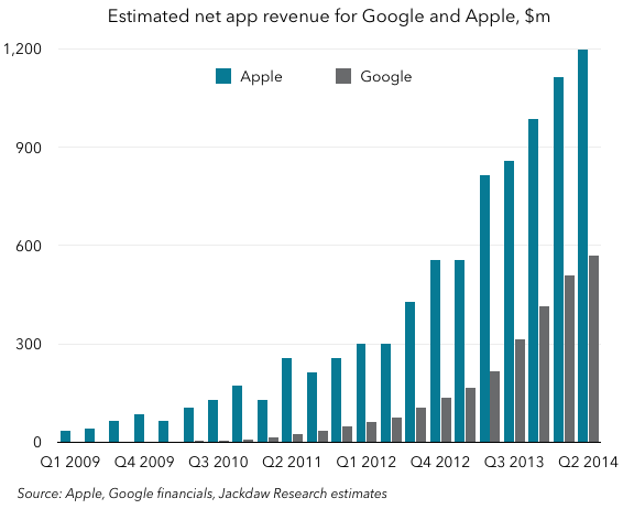 Google and Apple net app revenues