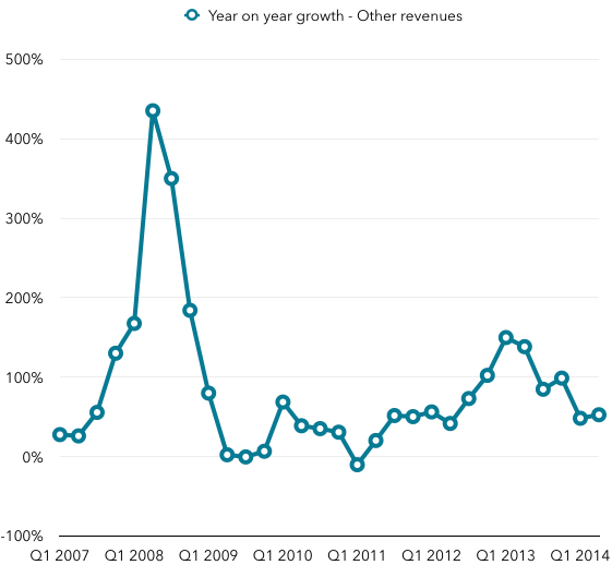 Google other revenue growth