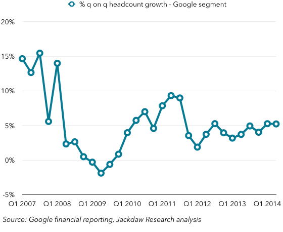 Google revenue growth in percent