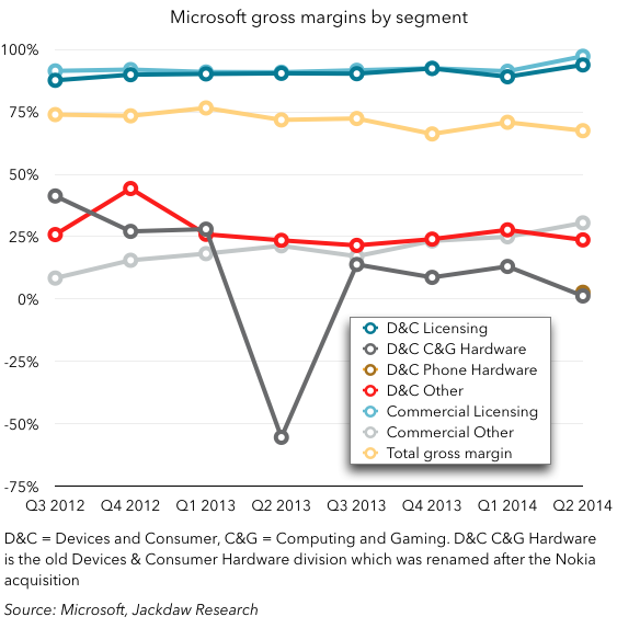 Microsoft gross margins by segment