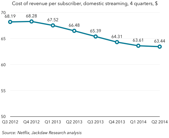 Netflix cost of revenue per domestic streaming sub