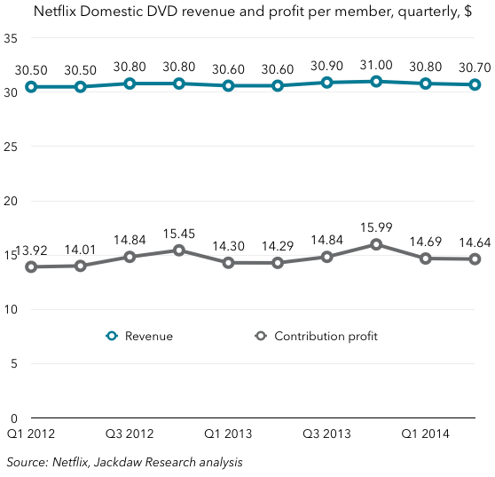 Netflix domestic DVD financials per subscriber