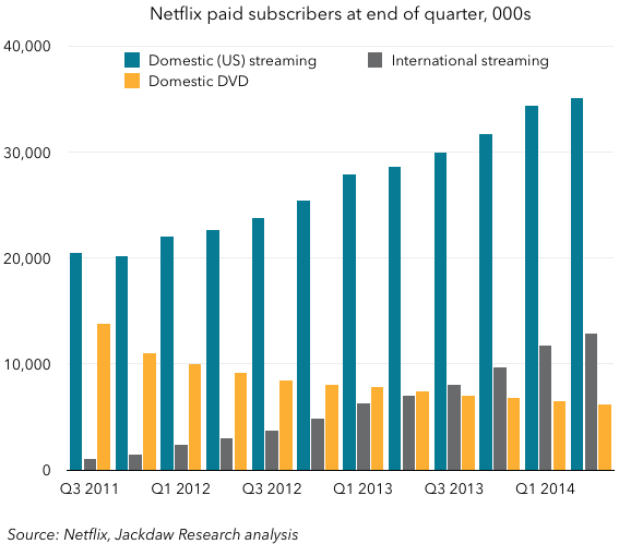 Netflix paid subs