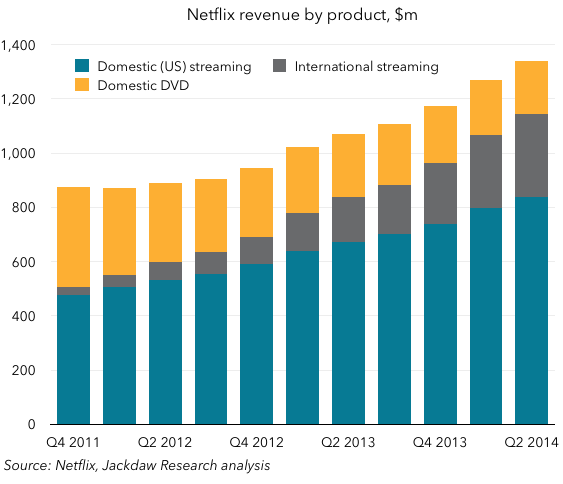 Netflix revenue by product