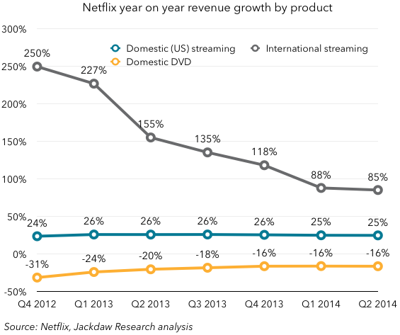 Netflix revenue growth by product