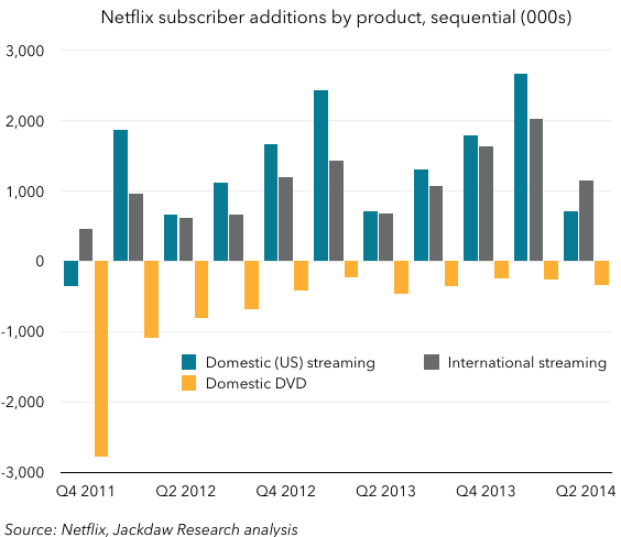 Netflix sequential subscriber growth
