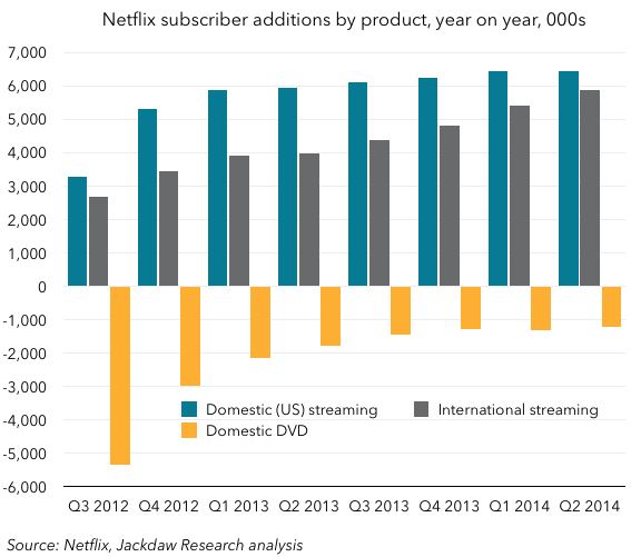 Netflix year on year subscriber growth