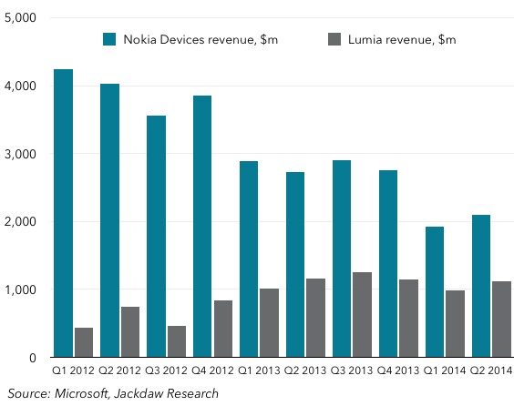 Nokia devices and Lumia revenue