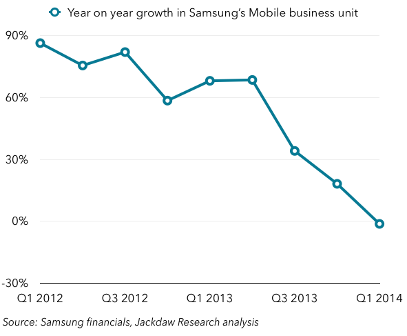 Samsung Mobile revenue growth year on year