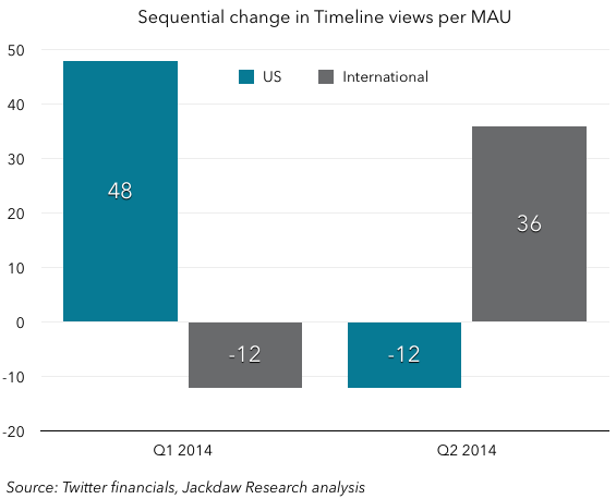 Sequential growth in MAUs US vs International