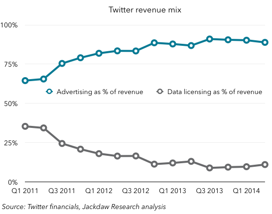 Twitter revenue mix