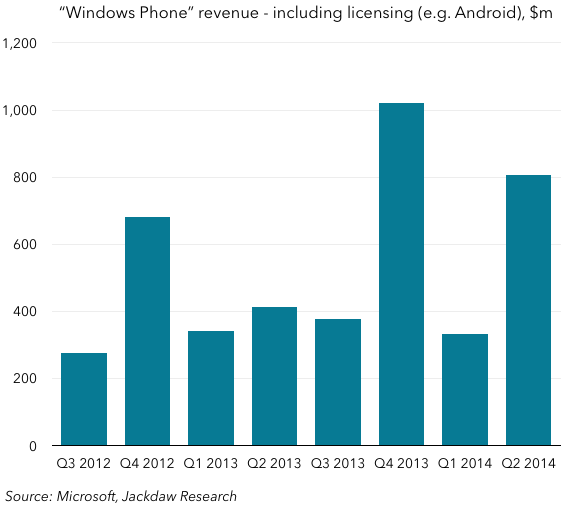 Windows Phone revenue