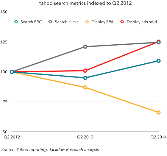 Yahoo Search and DIsplay metrics indexed to Q2 2012