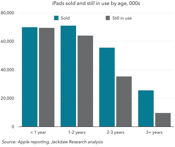 iPad base and sold by age