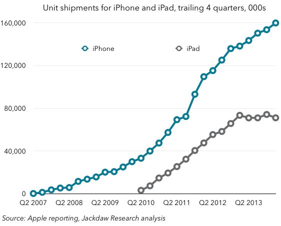 iPhone and iPad growth