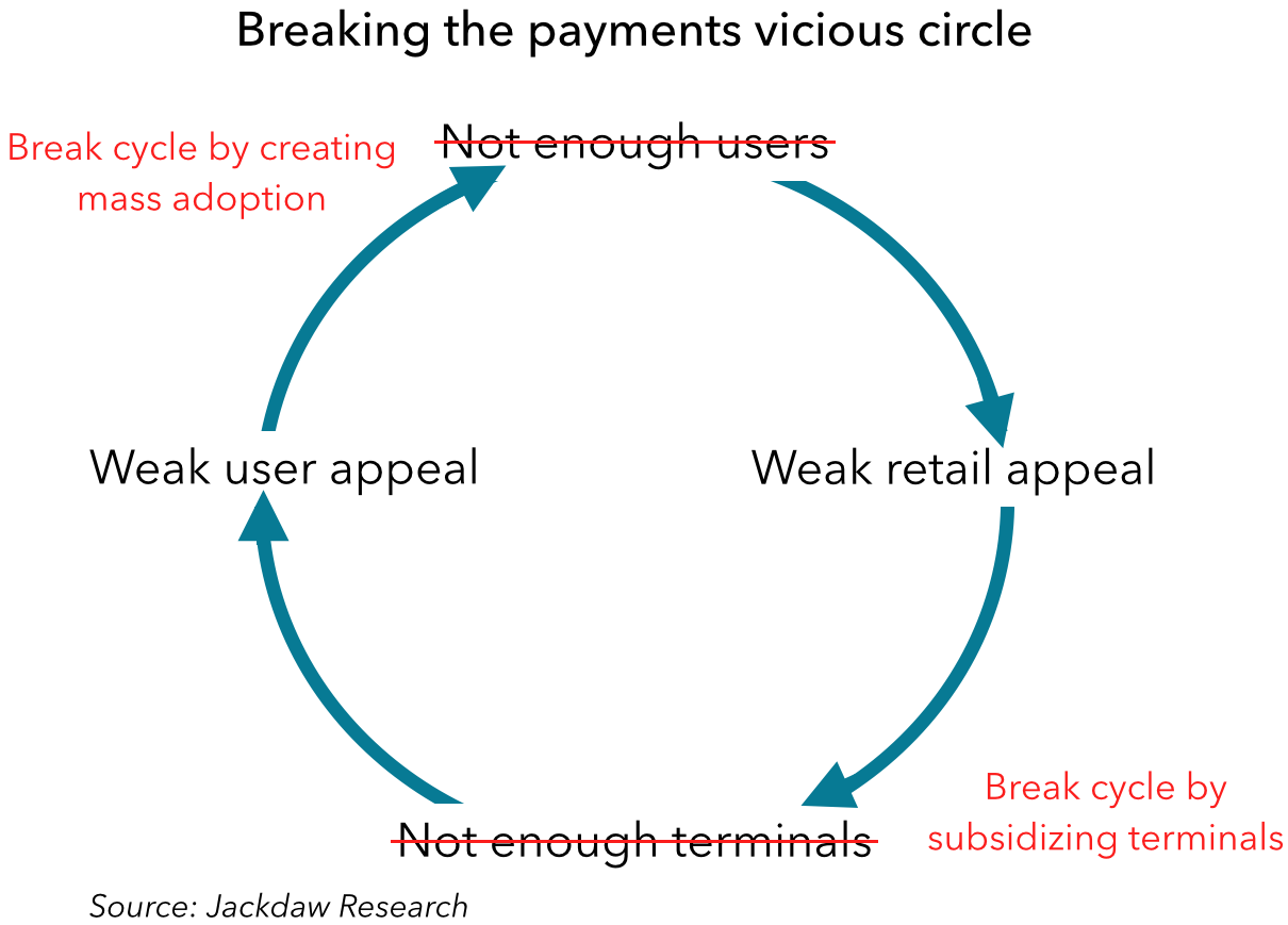 Breaking the mobile payments vicious circle
