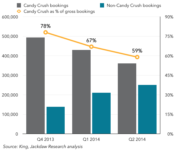 Candy Crush vs other bookings