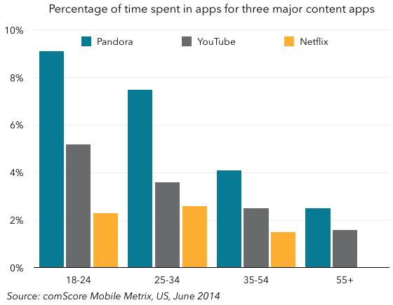 Comscore three major content apps