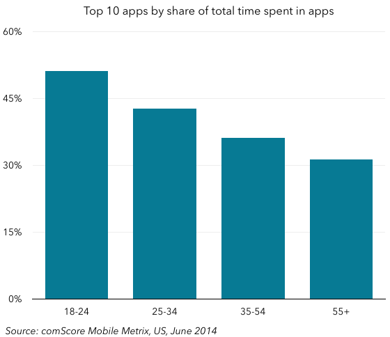 Comscore top 10 apps as share of time spent in apps