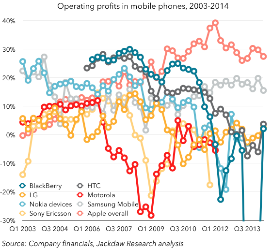 Mobile phone operating profits