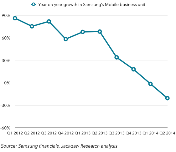 Mobile revenue year on year growth