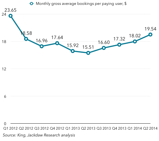 Monthly gross bookings per paying user