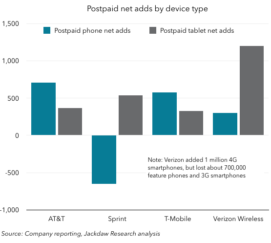 Net adds by device type